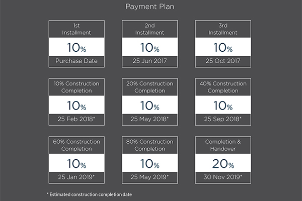 Golf Views Payment Plan